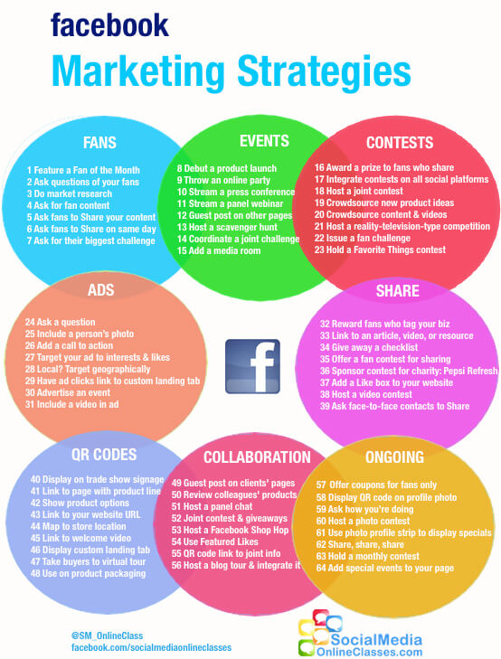 facebook marketing infographic original