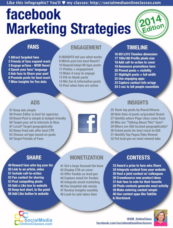 2014 Edition of Facebook Marketing Infographic