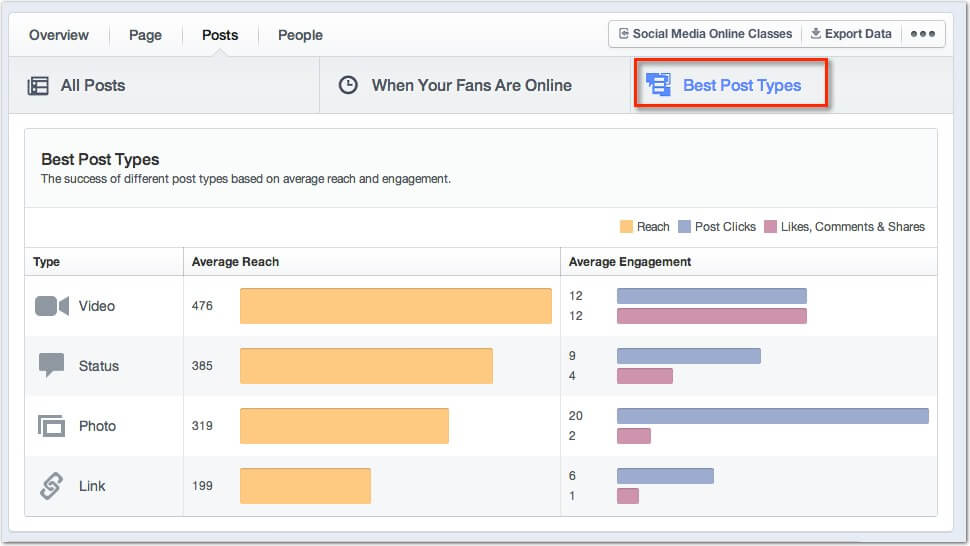 What should I post on Facebook? Check the Best Post Types Tab to find out
