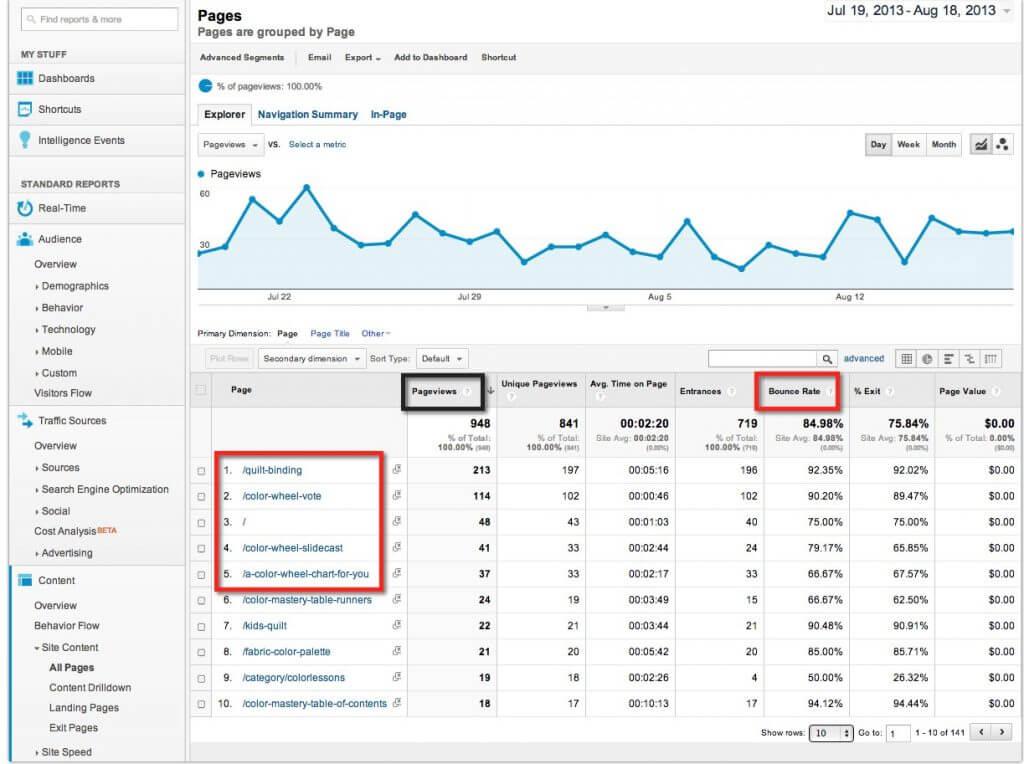 google analytics pages reports wordpress