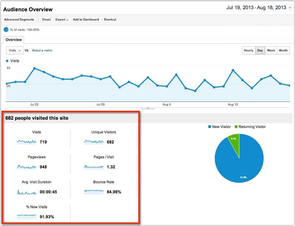 google analytics visitors report wordpress