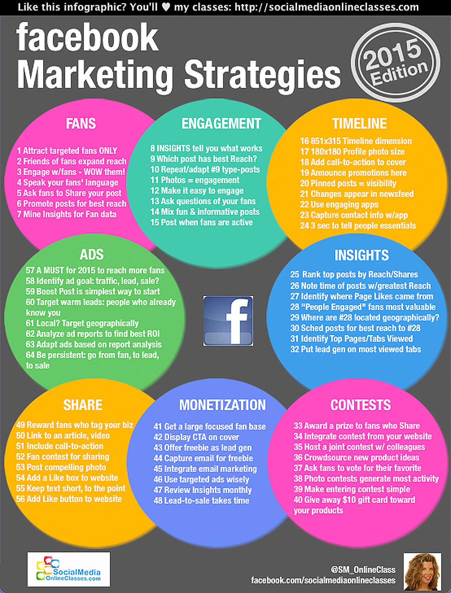 facebook marketing infographic 2015 edition Socialmediaonlineclasses.com