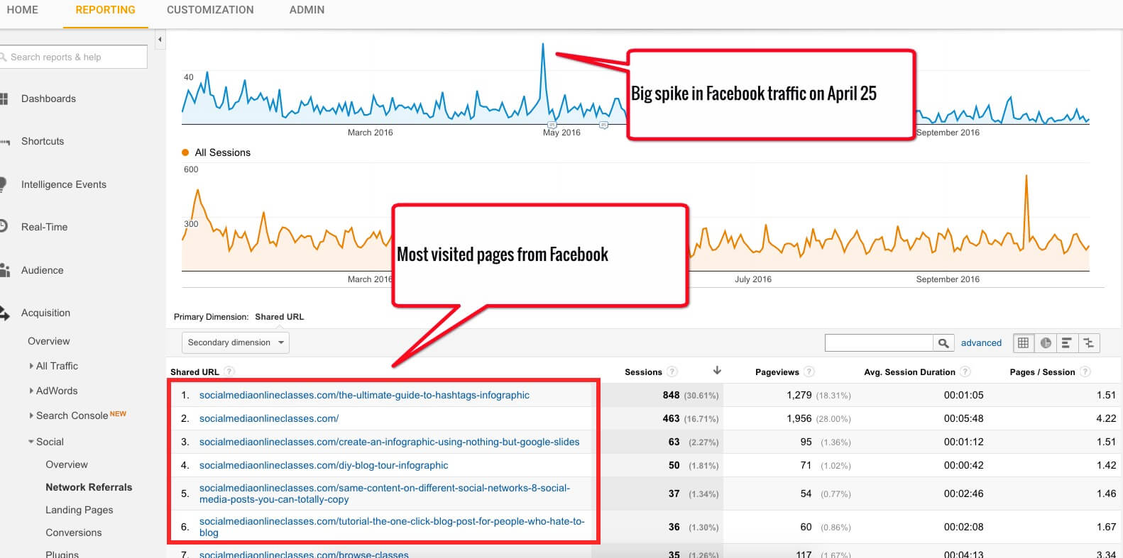 facebook-traffic-pages-2016 google analytics