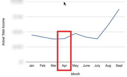 google-analytics-sales-report
