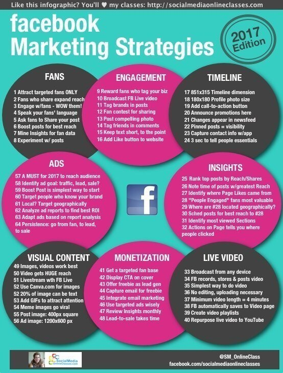 facebook marketing strategy infographic 2017 Socialmediaonlineclasses